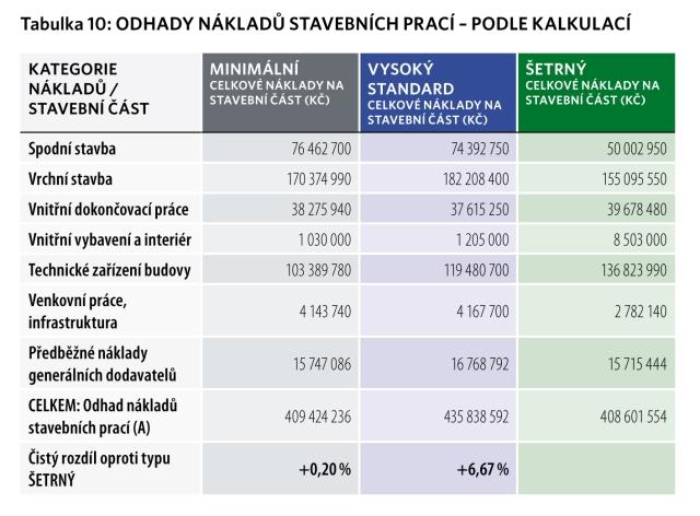 odhad nákladů
